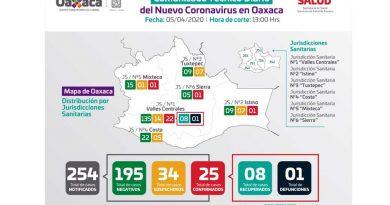 Confirman SSO tres nuevos casos de Coronavirus para sumar 25 en total