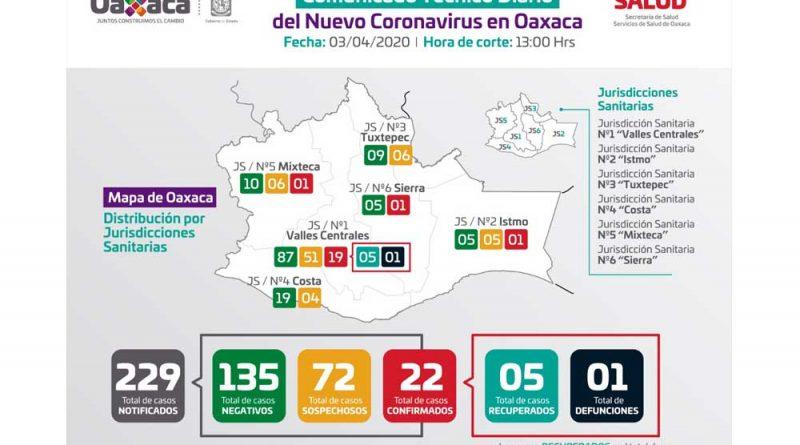 Van 5 recuperados de Covid-19 en Oaxaca, de 22 'positivos'; 1 fallecido