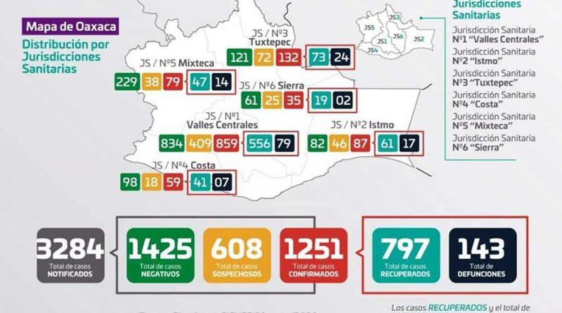 Este viernes se sumaron 65 'positivos' y 12 decesos por Covid-19 en Oaxaca