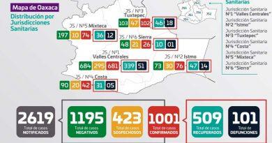 Contabilizan 1,001 'positivos' a Covid-19 con 101 muertes en Oaxaca