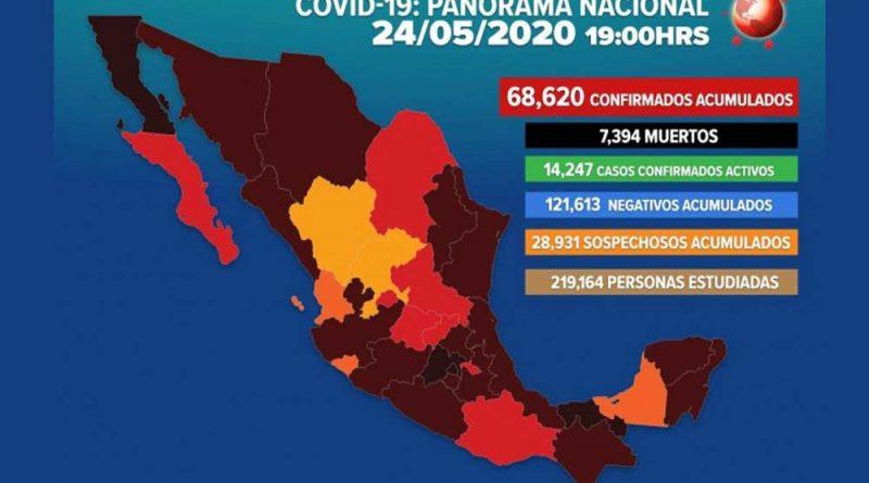 Aumentan a 68,620 los casos positivos de Covid-19 en México